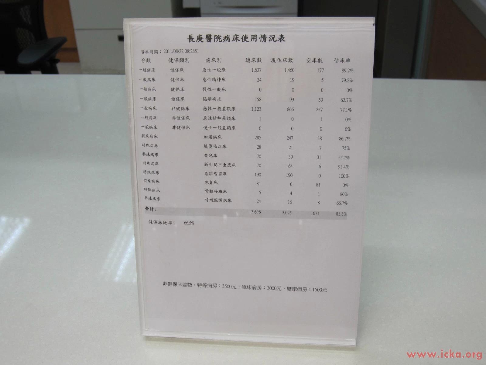 林口長庚紀念醫院(4)